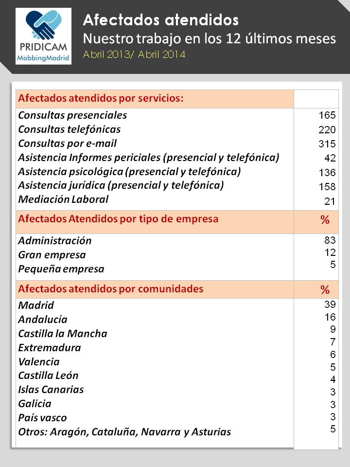 Mobbing Madrid : Afectados de acoso laboral atendidos en los 12 últimos meses